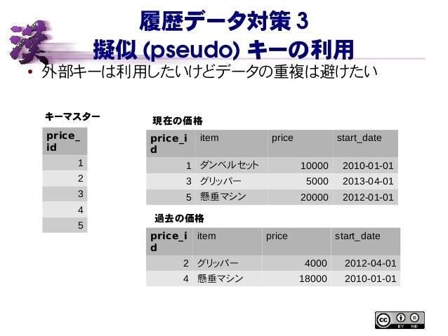 履歴データ対策 3 擬似 (pseudo) キーの利用 ● 外部キーは利用したいけどデータの重複は避けたい price_ id 1 2 3 4 5 price_i d item price start_date 1 ダンベルセット 10000 ...