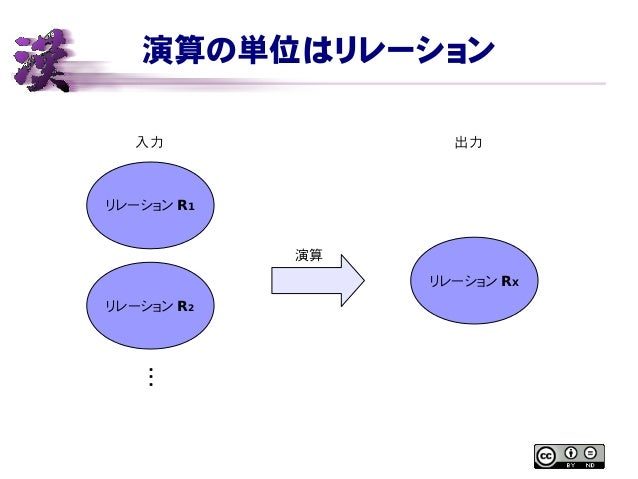 演算の単位はリレーション リレーション R1 リレーション R2 ・ ・ ・ リレーション RX 演算 入力 出力