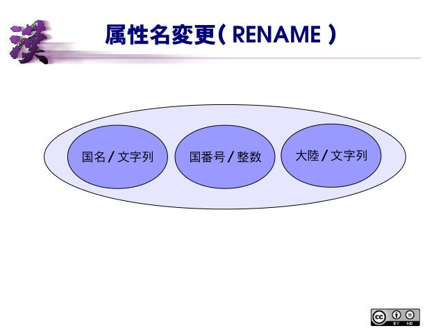 属性名変更( RENAME ) 国名 / 文字列 国番号 / 整数 大陸 / 文字列
