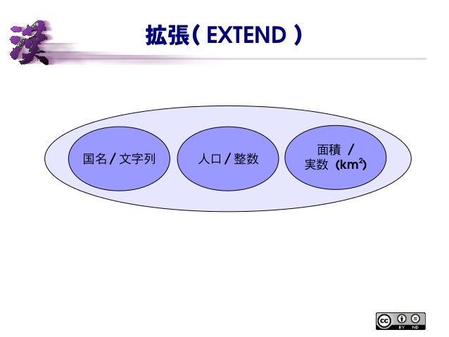 拡張( EXTEND ) 国名 / 文字列 人口 / 整数 面積 / 実数 (km2 )