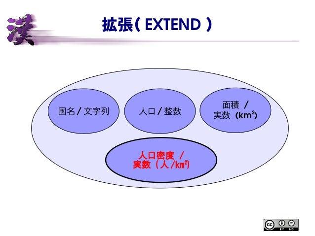 拡張( EXTEND ) 国名 / 文字列 人口 / 整数 面積 / 実数 (km2 ) 人口密度 / 実数 ( 人 /km2 )