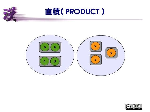直積( PRODUCT ) a b c d x y z