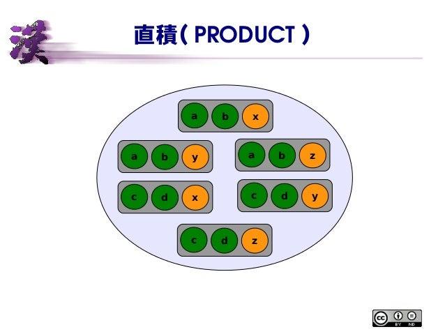 直積( PRODUCT ) xa b za bya b yc dxc d zc d