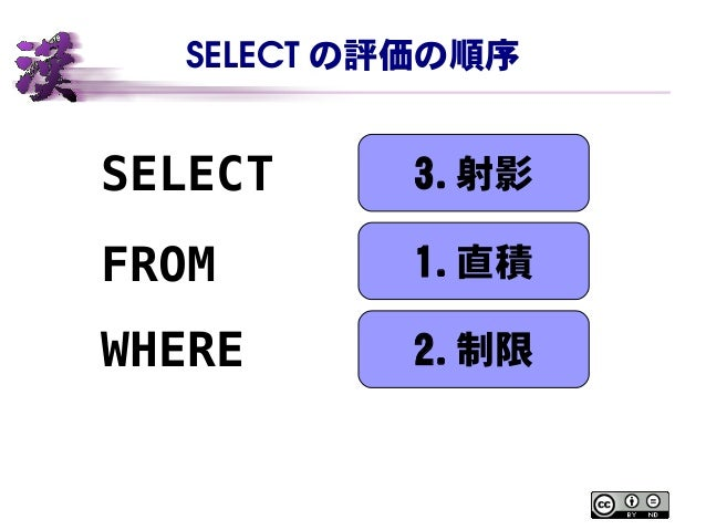 SELECT の評価の順序 SELECT FROM WHERE 3. 射影 1. 直積 2. 制限