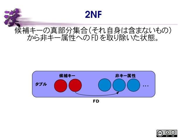2NF 候補キーの真部分集合(それ自身は含まないもの) から非キー属性への FD を取り除いた状態。 タプル 候補キー 非キー属性 ・・・ FD