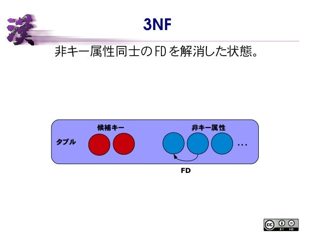 3NF 非キー属性同士の FD を解消した状態。 タプル 候補キー 非キー属性 ・・・ FD