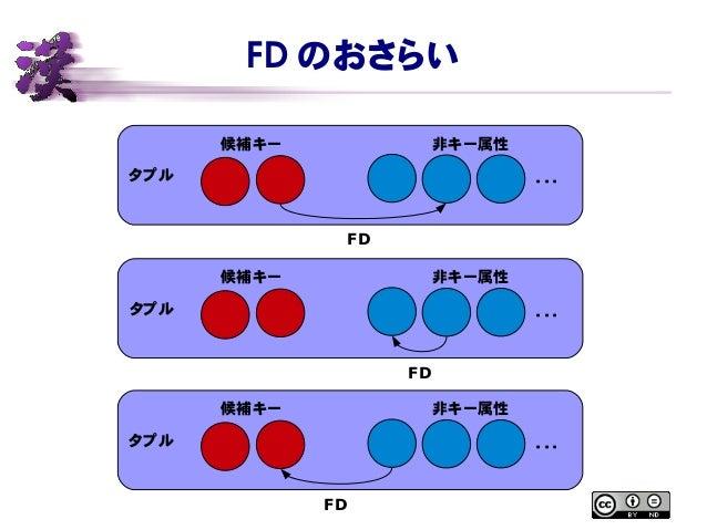 FD のおさらい タプル 候補キー 非キー属性 ・・・ FD タプル 候補キー 非キー属性 ・・・ FD タプル 候補キー 非キー属性 ・・・ FD