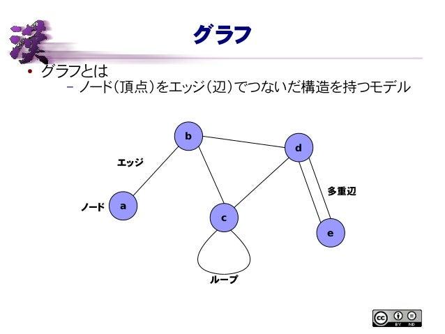 グラフ ● グラフとは – ノード(頂点)をエッジ(辺)でつないだ構造を持つモデル b d c e aノード エッジ ループ 多重辺