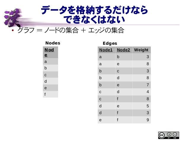 データを格納するだけなら できなくはない ● グラフ = ノードの集合 + エッジの集合 Nod e a b c d e f Node1 Node2 Weight a b 3 a e 8 b c 3 b d 8 b e 7 c d 4 c f ...