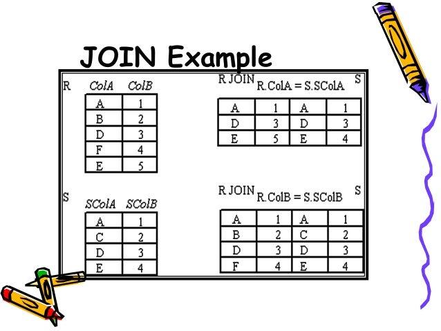 Relational algebra in dbms