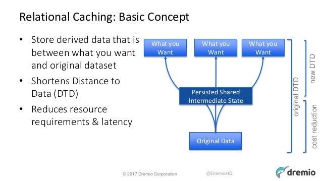 Using Apache Arrow, Calcite, and Parquet to Build a
