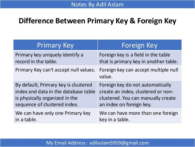 relationship between superkey and candidate key