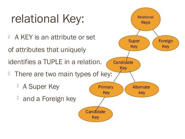 Relational keys Slide 3
