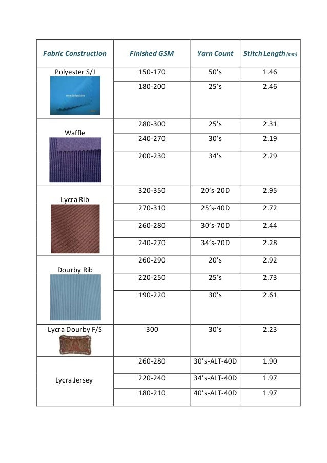 Relation Among Gsmyarn Countstitch Length Fabric Construction