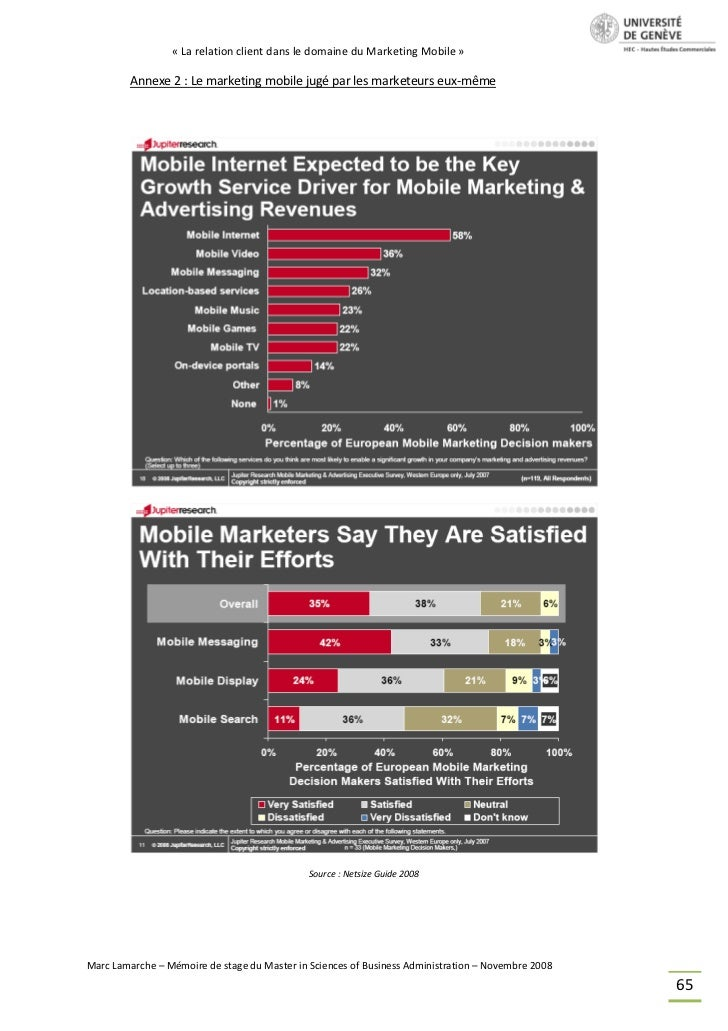 Relation client & marketing mobile