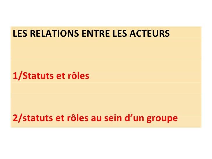 <ul><li>LES RELATIONS ENTRE LES ACTEURS </li></ul><ul><li>1/Statuts et rôles </li></ul><ul><li>2/statuts et rôles au sein ...