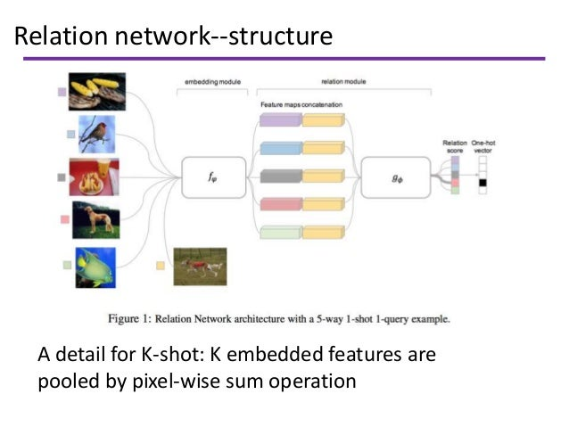Relation network--structure A detail for K-shot: K embedded features are pooled by pixel-wise sum operation