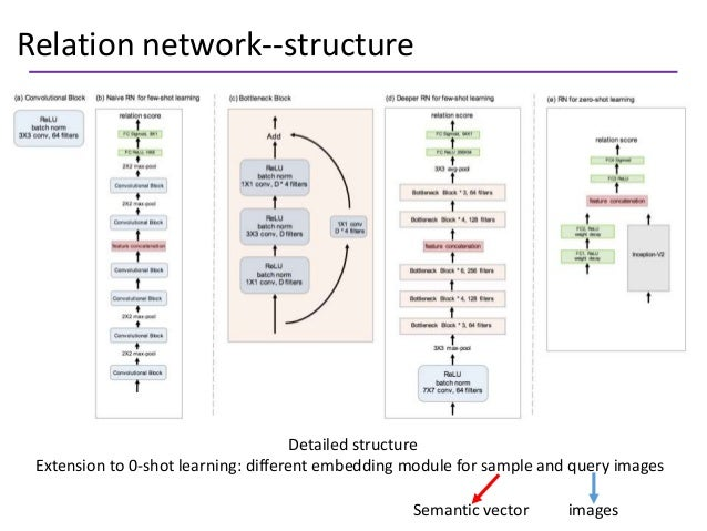 Relation network--structure Detailed structure Extension to 0-shot learning: different embedding module for sample and que...