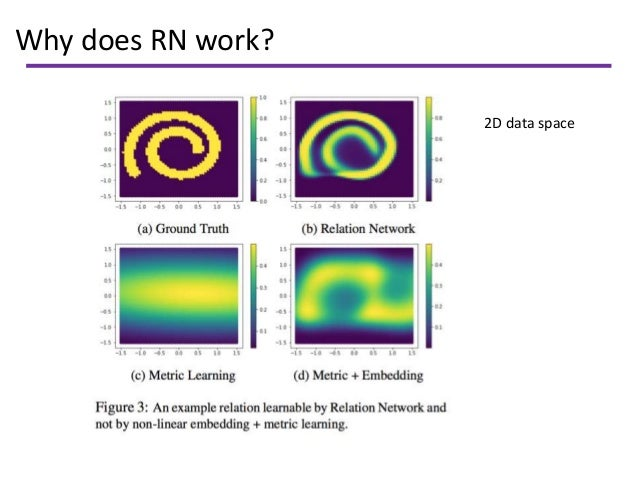 Why does RN work? 2D data space