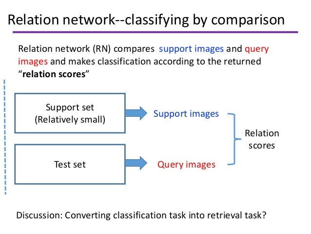 Relation network--classifying by comparison Relation network (RN) compares support images and query images and makes class...
