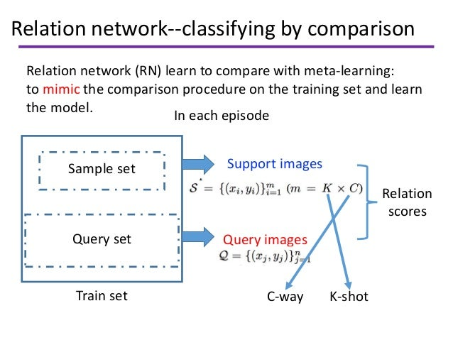 Relation network--classifying by comparison Relation network (RN) learn to compare with meta-learning: to mimic the compar...