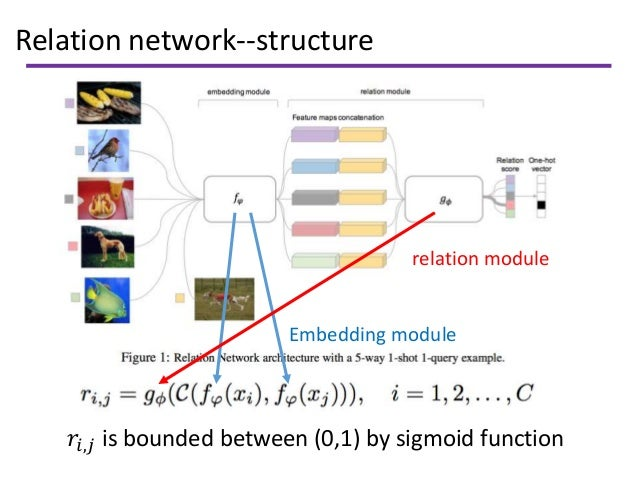 Relation network--structure Embedding module relation module 𝑟𝑖,𝑗 is bounded between (0,1) by sigmoid function