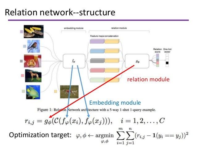 Relation network--structure Embedding module relation module Optimization target: