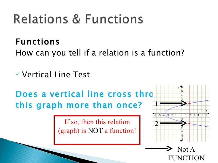 Relations and functions remediation notes