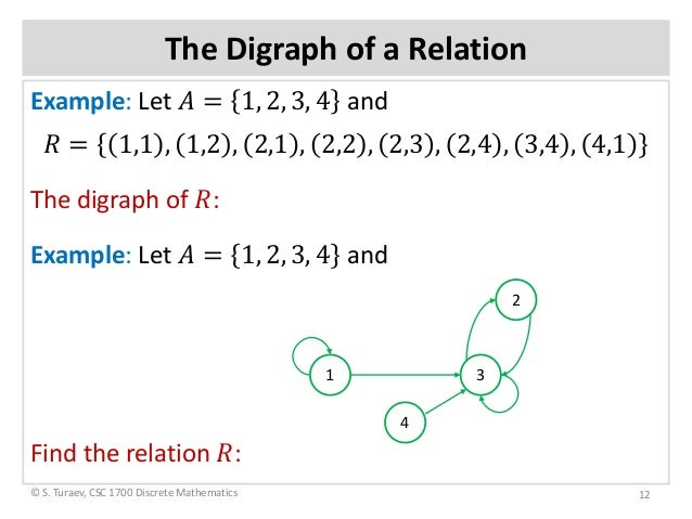 Relations Digraphs