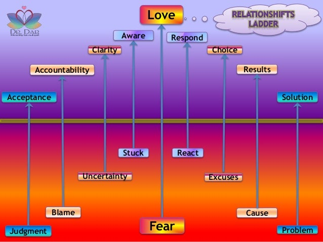 Blame Love Fear Acceptance Judgment Problem Solution Accountability Stuck Aware React Respond Uncertainty Clarity Results ...