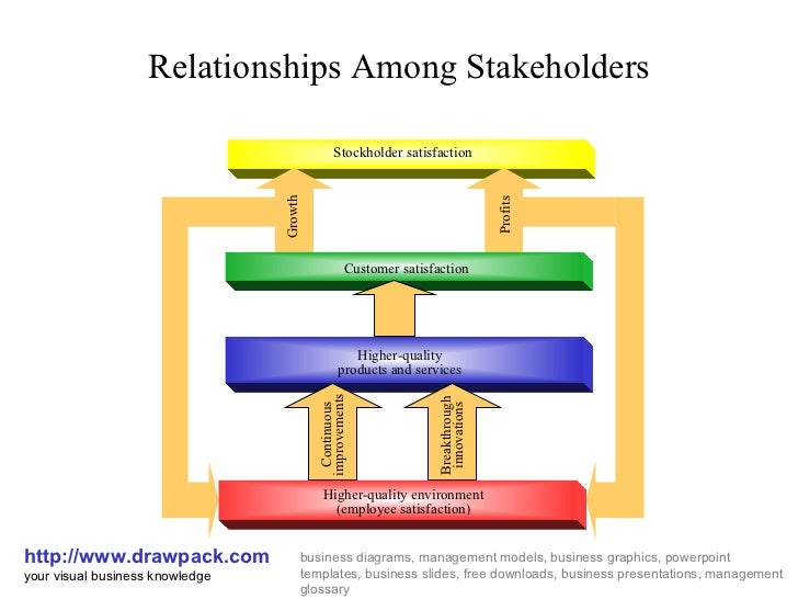 Relationship Among Stakeholders Diagram