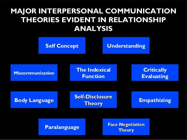Relationship Communication Analysis