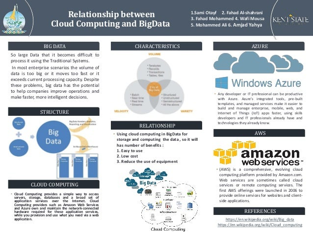 Relationship between Cloud Computing and BigData BIG DATA So large Data that it becomes difficult to process it using the ...