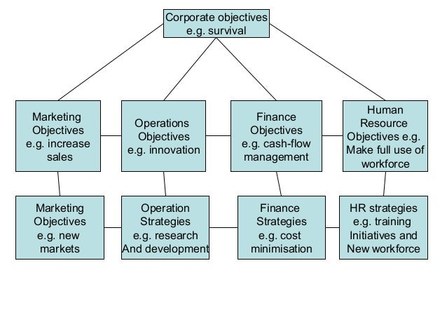 relationship between strategy innovation and change