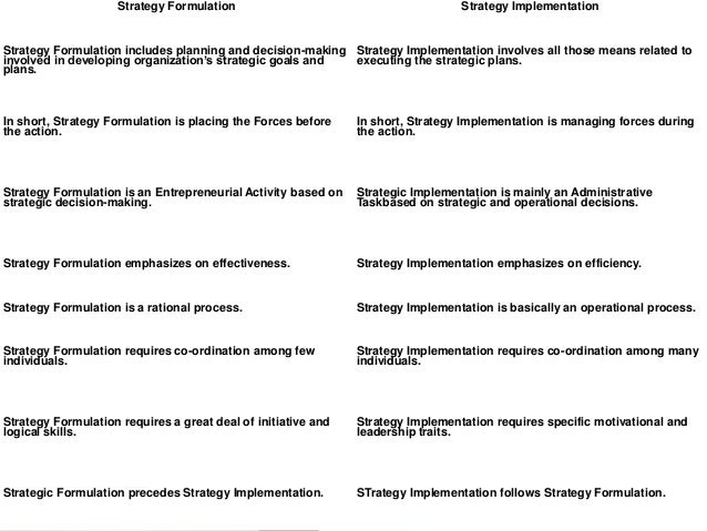 difference between strategy formulation strategy Strategy, strategic management, strategic planning and strategic  strategy is a word with many meanings and  of the relationship between.