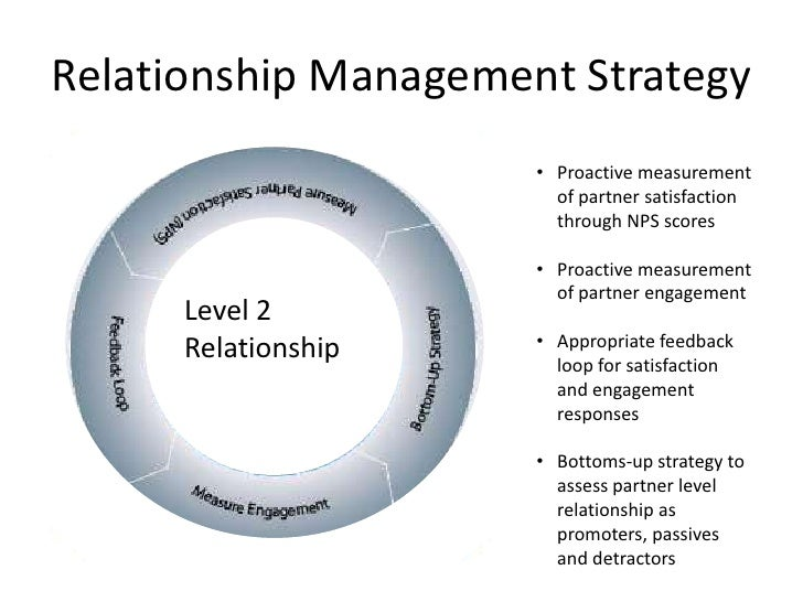 relationship leadership theory Relationship between leadership and management print reference this   the management should adapt participative style of leadership so that the relationship between manager and employees can be developed task – 2 21 the impact of the blake mouton managerial grid leadership theory on the papa john's theory one: the blake mouton.