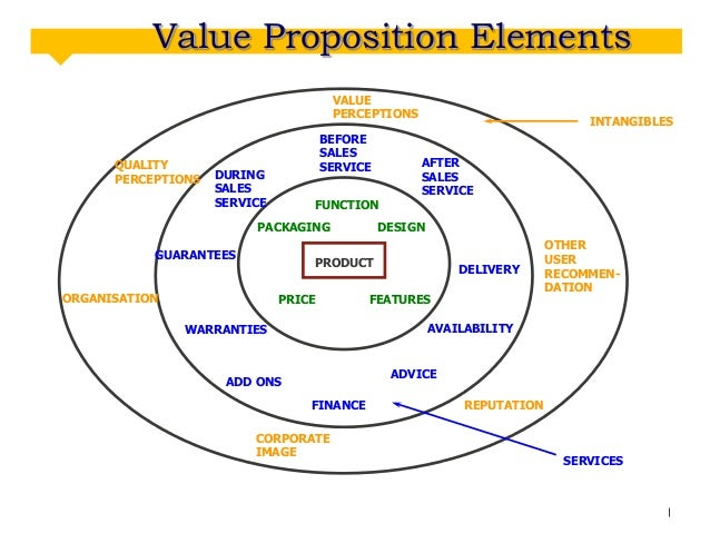 Value Proposition Elements VALUE PERCEPTIONS  QUALITY PERCEPTIONS  BEFORE SALES SERVICE  DURING SALES SERVICE  FUNCTION  P...