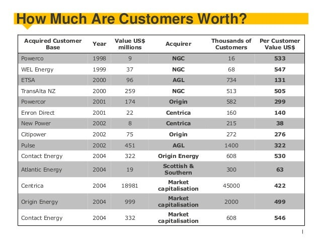 How Much Are Customers Worth? Acquired Customer Base  Year  Value US$ millions  Acquirer  Thousands of Customers  Per Cust...