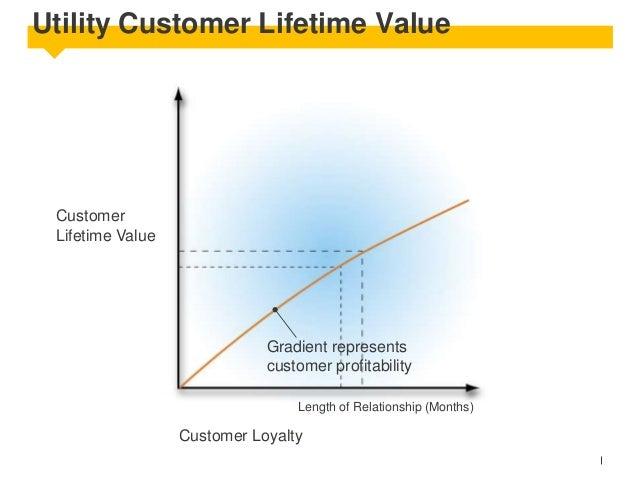 Utility Customer Lifetime Value  Customer Lifetime Value  Gradient represents customer profitability Length of Relationshi...