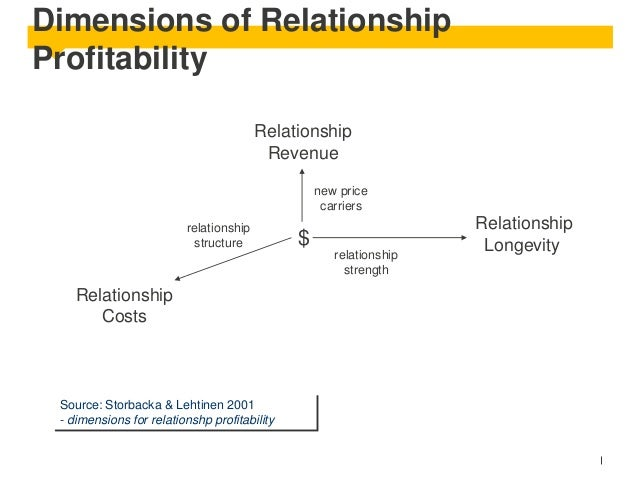 Dimensions of Relationship Profitability Relationship Revenue new price carriers relationship structure  Relationship Cost...