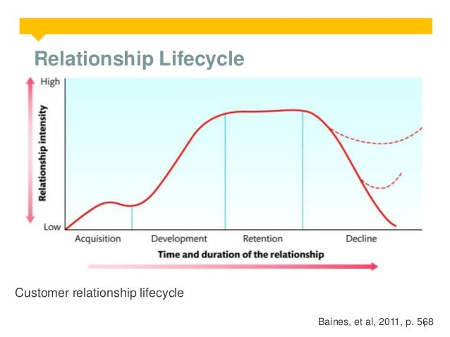 Relationship Lifecycle  Customer relationship lifecycle Baines, et al, 2011, p. 568