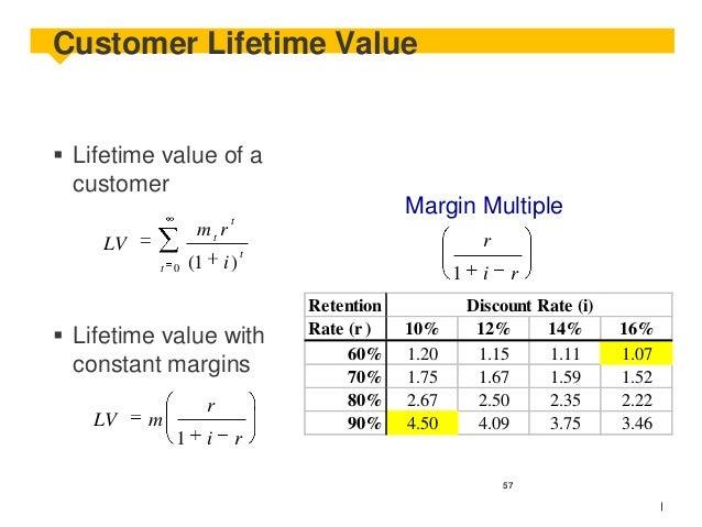 Customer Lifetime Value   Lifetime value of a customer mtr  LV t 0  (1  Margin Multiple  t  i)   Lifetime value with con...