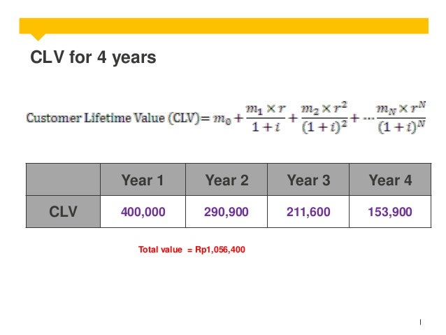 CLV for 4 years  Year 1 CLV  Year 2  Year 3  Year 4  400,000  290,900  211,600  153,900  Total value = Rp1,056,400