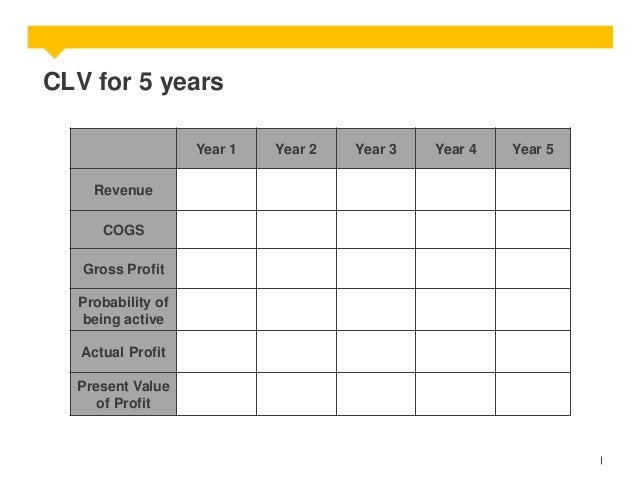 CLV for 5 years Year 1 Revenue COGS Gross Profit Probability of being active Actual Profit  Present Value of Profit  Year ...