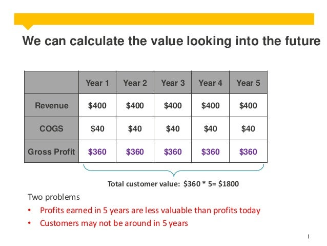 We can calculate the value looking into the future  Year 1  Year 2  Year 3  Year 4  Year 5  Revenue  $400  $400  $400  $40...