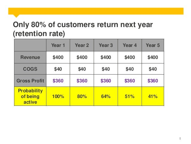 Only 80% of customers return next year (retention rate) Year 1  Year 2  Year 3  Year 4  Year 5  Revenue  $400  $400  $400 ...