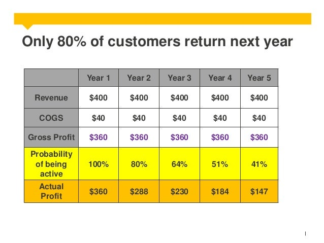 Only 80% of customers return next year Year 1  Year 2  Year 3  Year 4  Year 5  Revenue  $400  $400  $400  $400  $400  COGS...