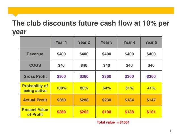 The club discounts future cash flow at 10% per year Year 1  Year 2  Year 3  Year 4  Year 5  Revenue  $400  $400  $400  $40...