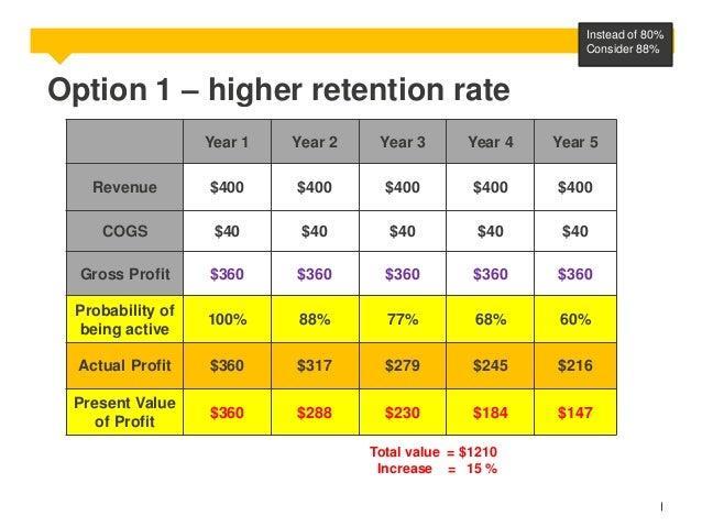 Instead of 80% Consider 88%  Option 1 – higher retention rate Year 1  Year 2  Year 3  Year 4  Year 5  Revenue  $400  $400 ...