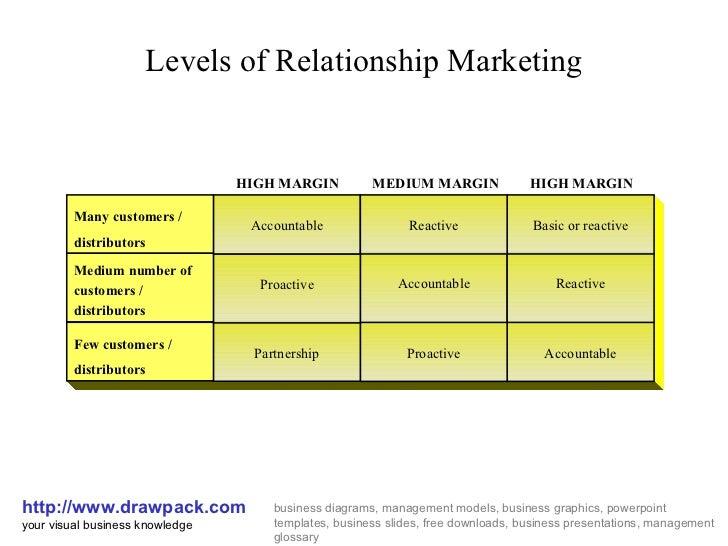 Relationship marketing business diagram
